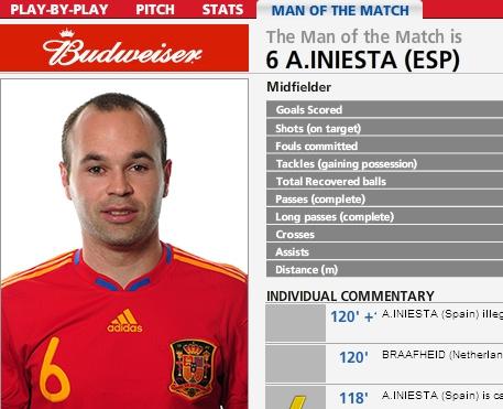 西班牙绝杀先生荣膺FIFA决赛最佳全场唯一射门取敌首