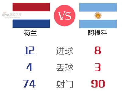 图解荷兰阿根廷数据谁更强