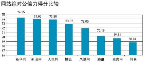 《北京传媒公信力调查》出炉新浪排名第一