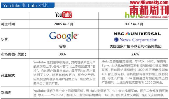 YouTube和hulu对比