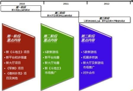 企业发展战略规划