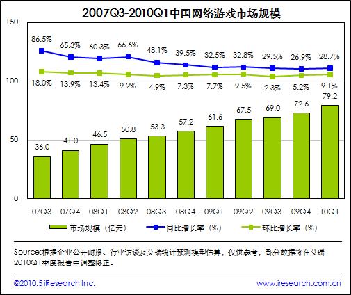 2007Q3-2010Q1 中国网络游戏市场规模