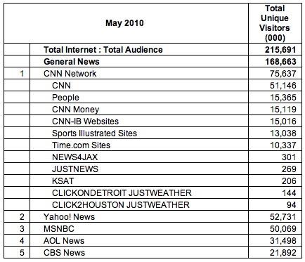 CNN超雅虎新闻成美国新闻类网站第一