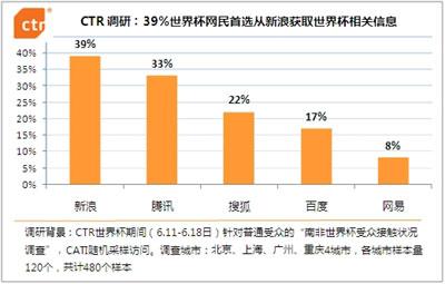CTR数据显示39%关注世界杯网民首选新浪