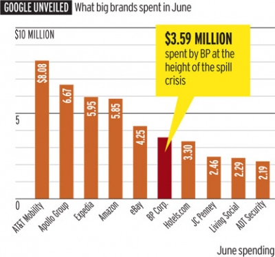 """据悉,为降低漏油事件对其形象的伤害,BP在""""漏油门""""期间总计广告支出达1亿美元,其中绝大部分投向了电视网"""