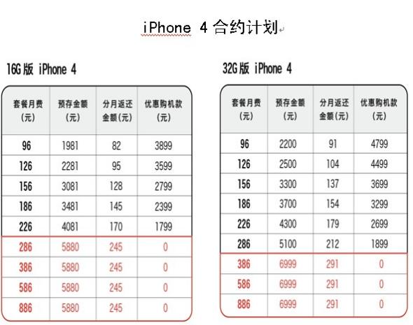 联通iPhone 4合约计划