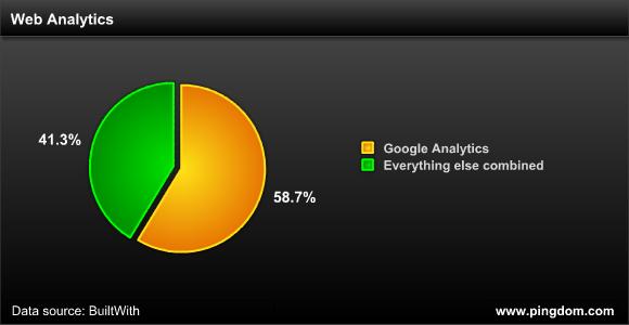 谷歌在网络分析领域的市场份额
