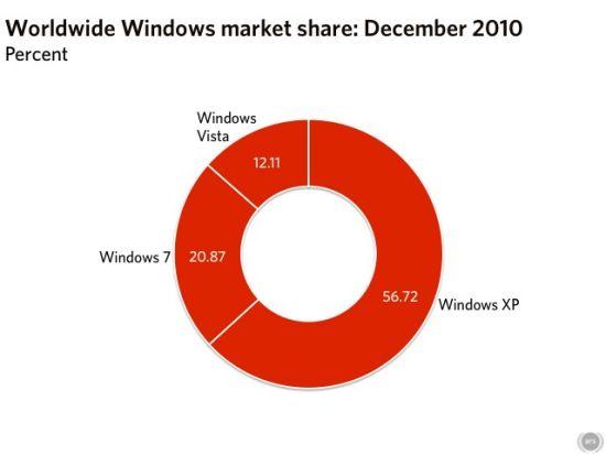 全球Windows各版本市场份额(2010年12月)