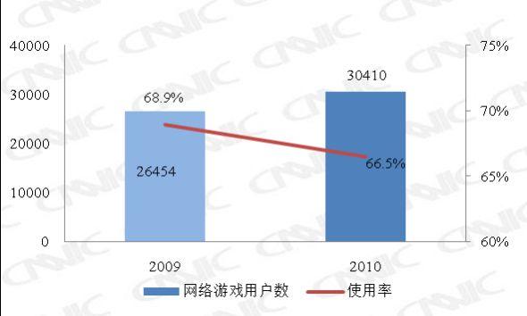 图 27 2009.12-2010.12网络游戏用户数及使用率