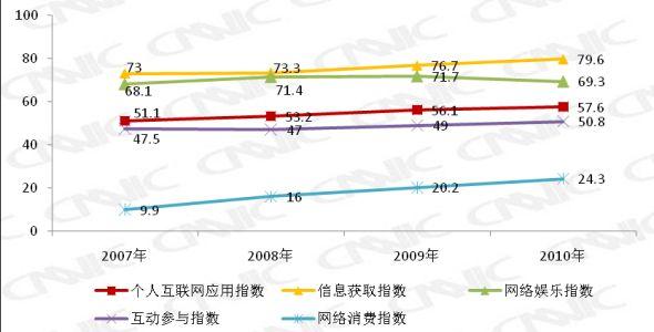 图 31 2007-2010网民互联网应用指数变化趋势