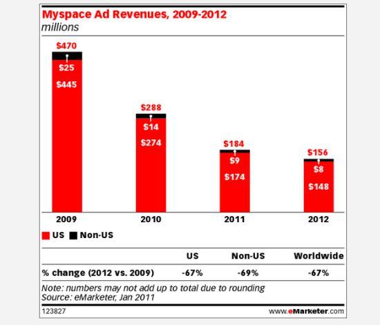 MySpace广告营收变化图(单位:百万美元)