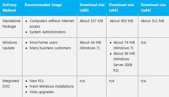 图片描述:Windows 7 SP1下载容量