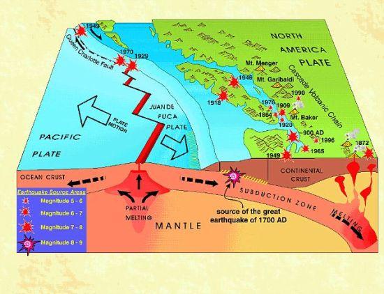 """如果胡安德富卡板块继续在外力作用下进一步俯冲到北美板块的下面去,""""大型逆冲区""""地震将会引发海啸,摧毁美国西北地区。"""