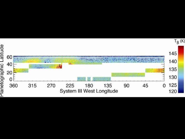 这是卡西尼探测器获取的土星平流层大气温度分布数据,可以看到这场风暴给土星大气温度状况造成了严重影响。图中红色区域就是风暴中心所在区域出现的温度上升情况
