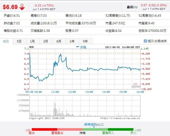 諾基亞股價周三走勢