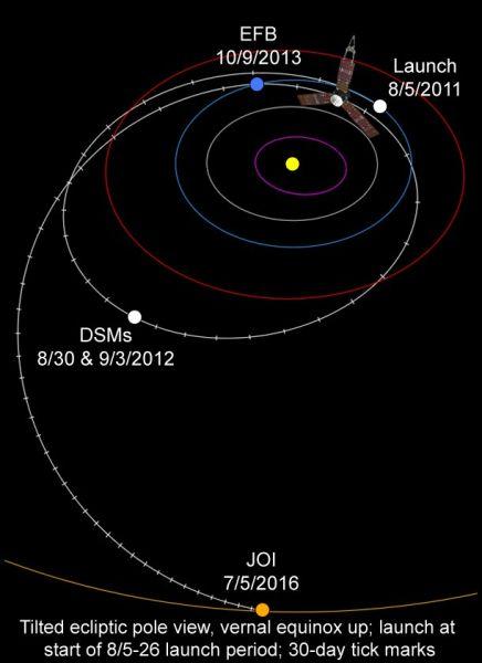 图注四:朱诺的飞行轨道路线,其中可以看到2013年10月9日,朱诺飞船将再次返回地球进行借力加速,图中以EFB(Earth Flyby)表示