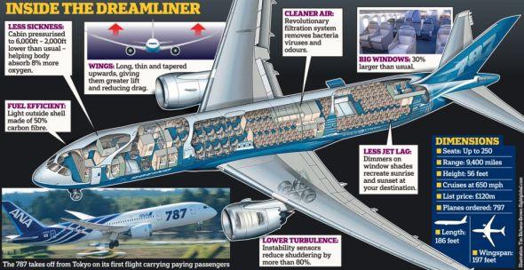 揭秘波音787梦想客机:塑料打造拥有拱形天花板 科学探索 科技时代 新浪网