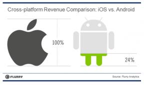 研究结果表明,Android应用能为开发者带来的收入仅相当于iOS上同类应用的24%。
