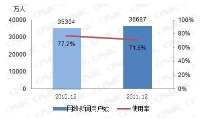 图 21 2010-2011年网络新闻用户数及使用率
