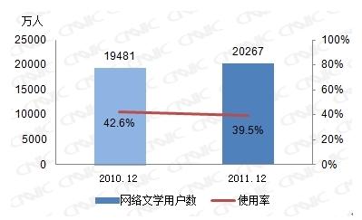 图 31 2010.12-2011.6网络文学用户数及使用率