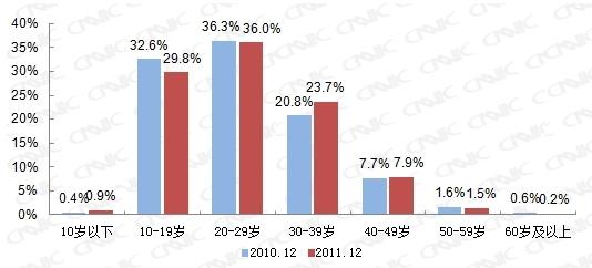图 34 2010.12-2011.12手机网民年龄结构