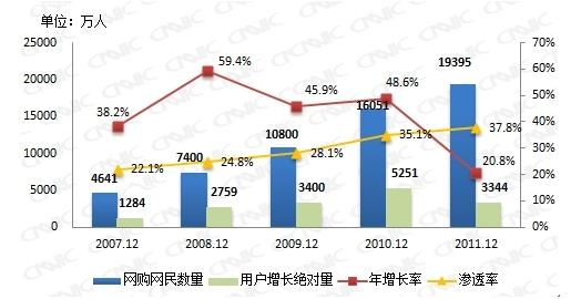 图 39 2007.12-2011.12我国网购用户数量、增长率及渗透率
