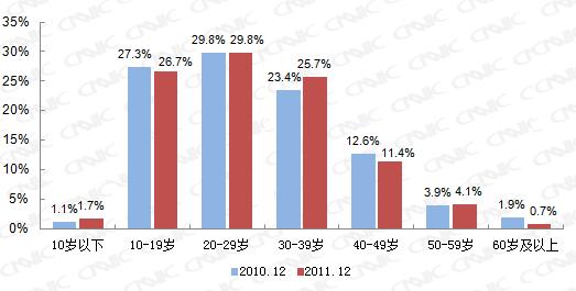 图 10 2010.12-2011.12网民年龄结构