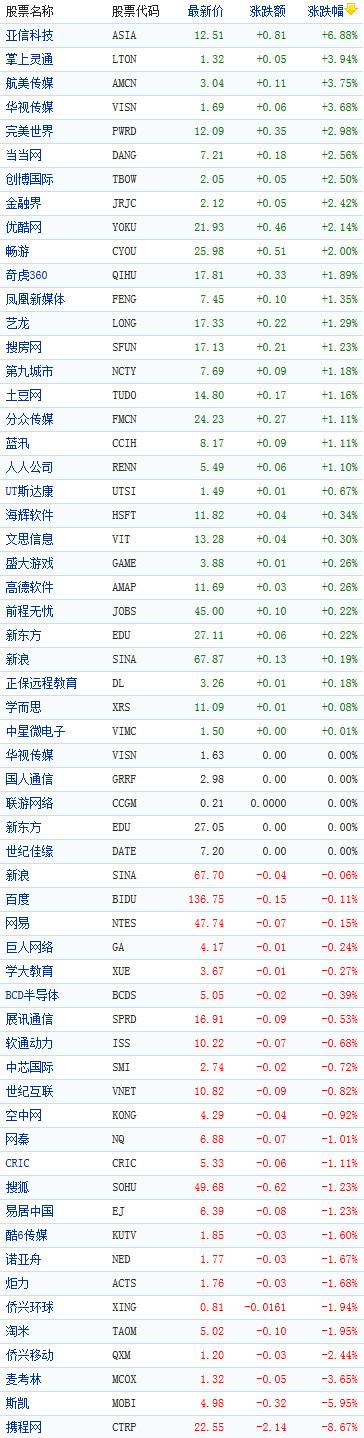 中國概念股周二早盤漲跌互現