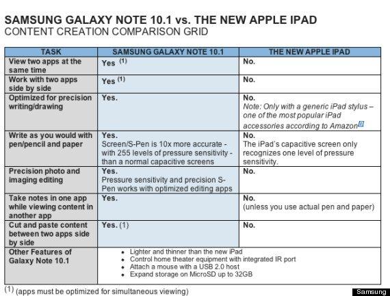 在三星看来,Galaxy Note 10.1才能够更加满足广大用户的创意需求。