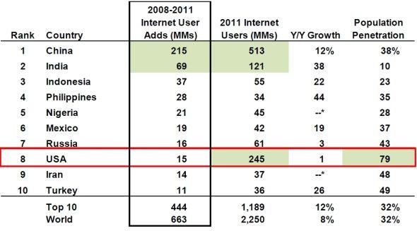 截至2011年底,中国网民数量达到5.13亿,居全球首位
