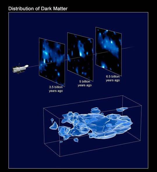 大多数科学家认为,约有四分之三的宇宙正在以暗物质和暗能量的形式消失,而这两者目前都没被直接观察到。上图是基于猜测而绘制出的暗物质3D影像。
