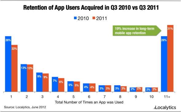 在2010年3月到2011年3月(也就是这份报告所涵盖的时间范围)之间,用户仅启动一个应用一次的可能性下降了15%。