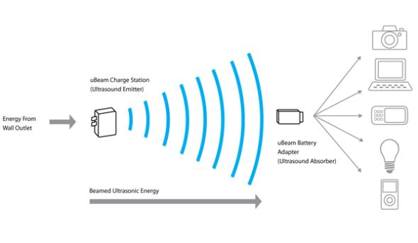科技 Ubeam 用超声波为iPhone无线充电