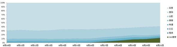 搜索引擎网站导流份额格局图【注:数据来源为缔元信全网数据监测平台】