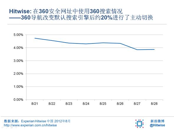 360导航改变默认搜索引擎后约20%用户进行了主动切换
