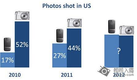 手机与卡片数码相机对比
