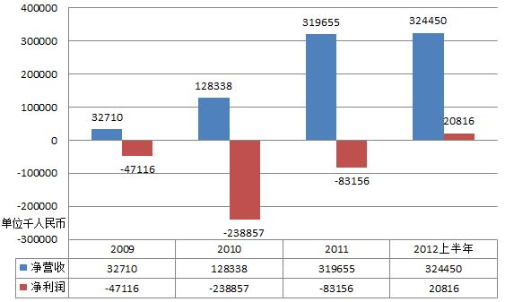 2009年以来YY公司的营收和利润情况