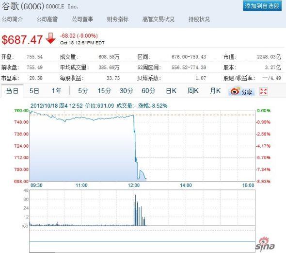 谷歌股票交易已被暂停
