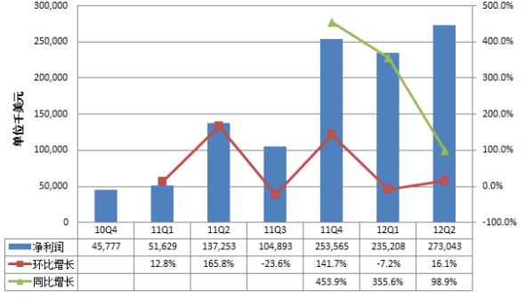 阿里巴巴第二季净利润2.7亿美元 同比增99%