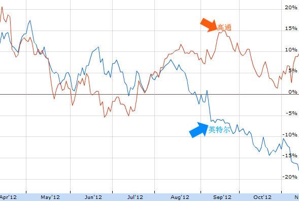 英特尔、高通股价对比图。最近1年来,高通股价上涨近10%,英特尔则下跌近20%。