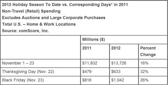"""今年的""""黑色星期五"""",全美网购支出首次突破10亿美元"""