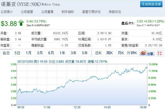 诺基亚周四股票大涨12.79%