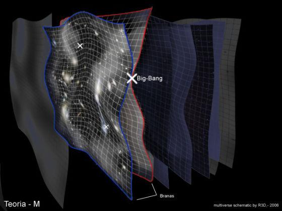 宇宙或许是高维空间中的两张四维膜,相互碰撞时就会产生我们所说的大爆炸。来源:fc2.com