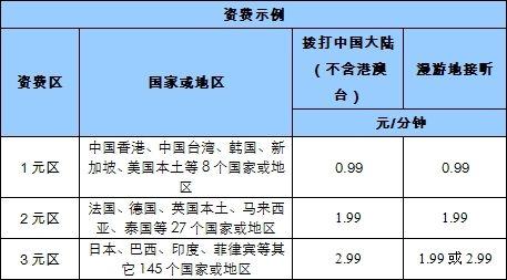 中国移动1元/2元/3元区漫游资费(180个国家或地区)