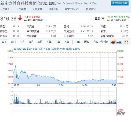 新东方周二股价走势图