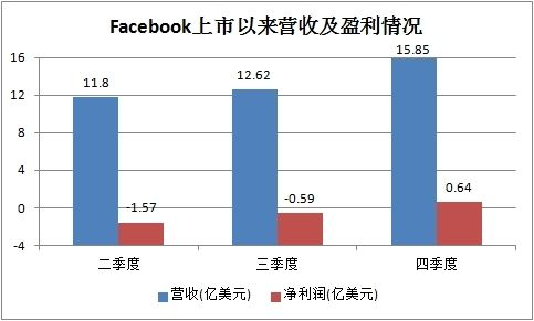 Facebook上市以来营收及盈利情况