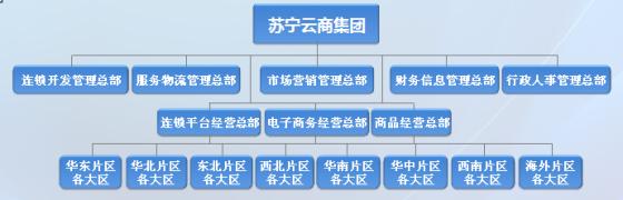 苏宁新架构
