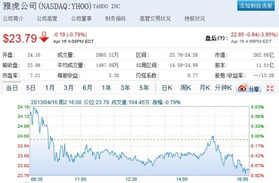 雅虎股价在纳斯达克常规交易中下跌0.19美元,报收于23.79美元,跌幅为0.79%