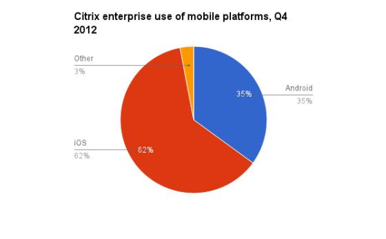 在企业市场,iOS远超Android和其他平台