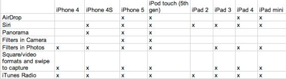 iOS 7新特性与老款设备兼容情况一览